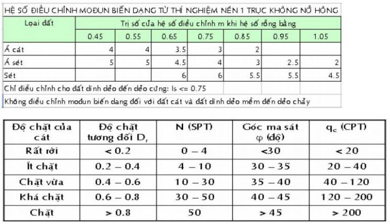 Bảng hệ số điều chỉnh modun