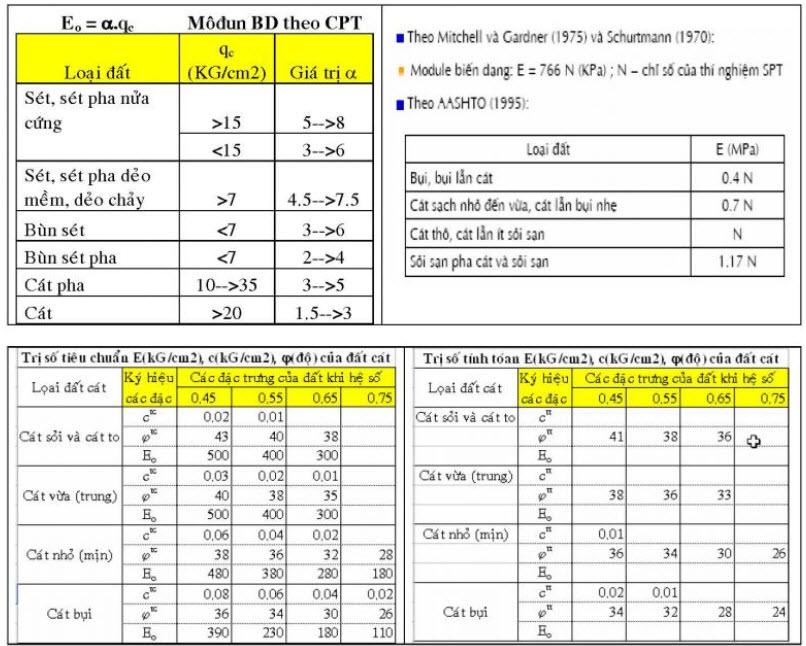 Bảng trị số tiêu chuẩn đất