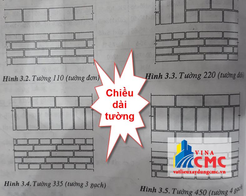 Chiều dài tường gạch