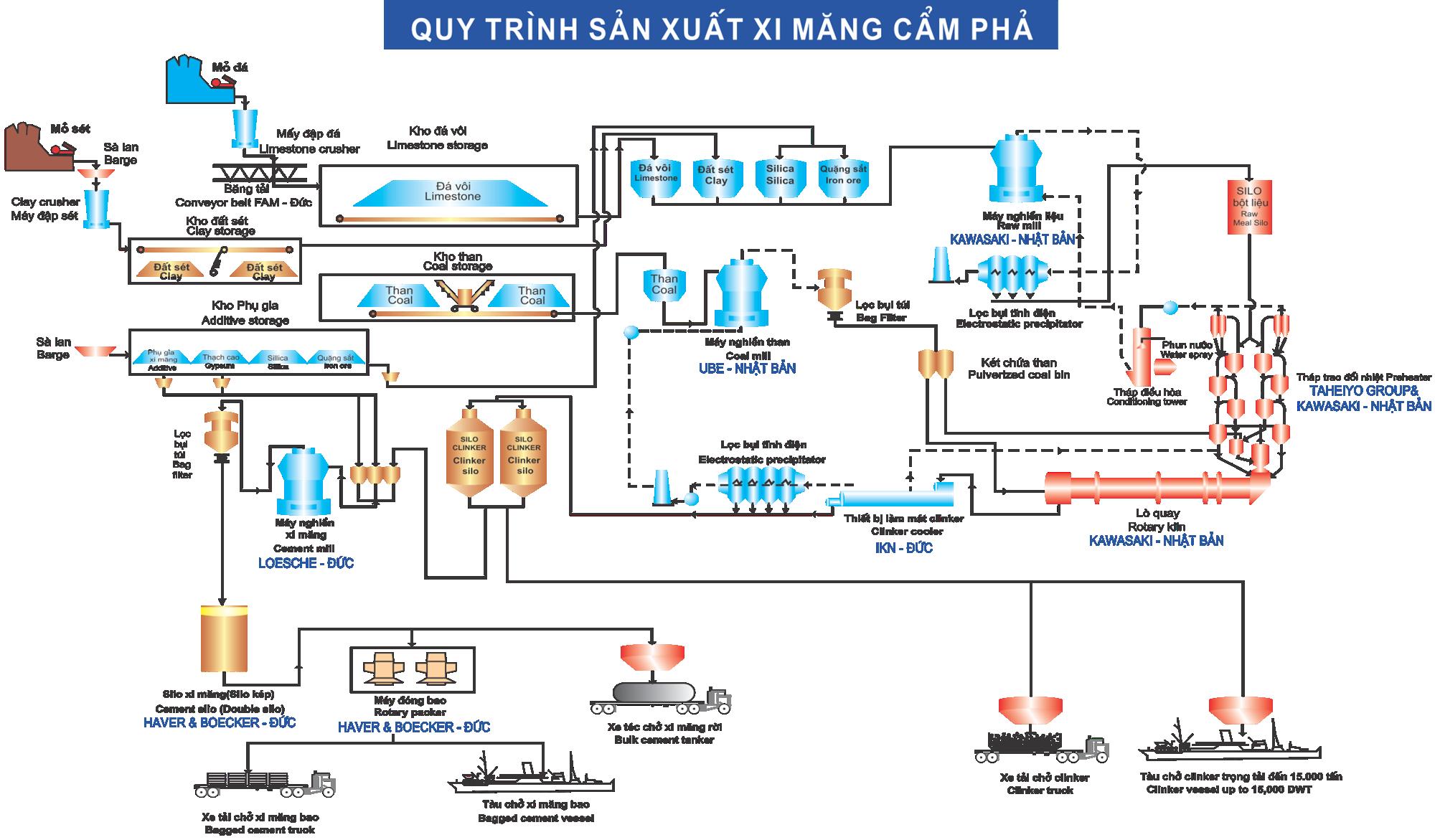 Sơ đồ quy trình sản xuất xi măng
